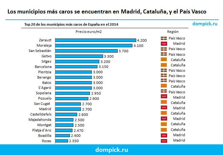 Top 20 municipios más caros de España