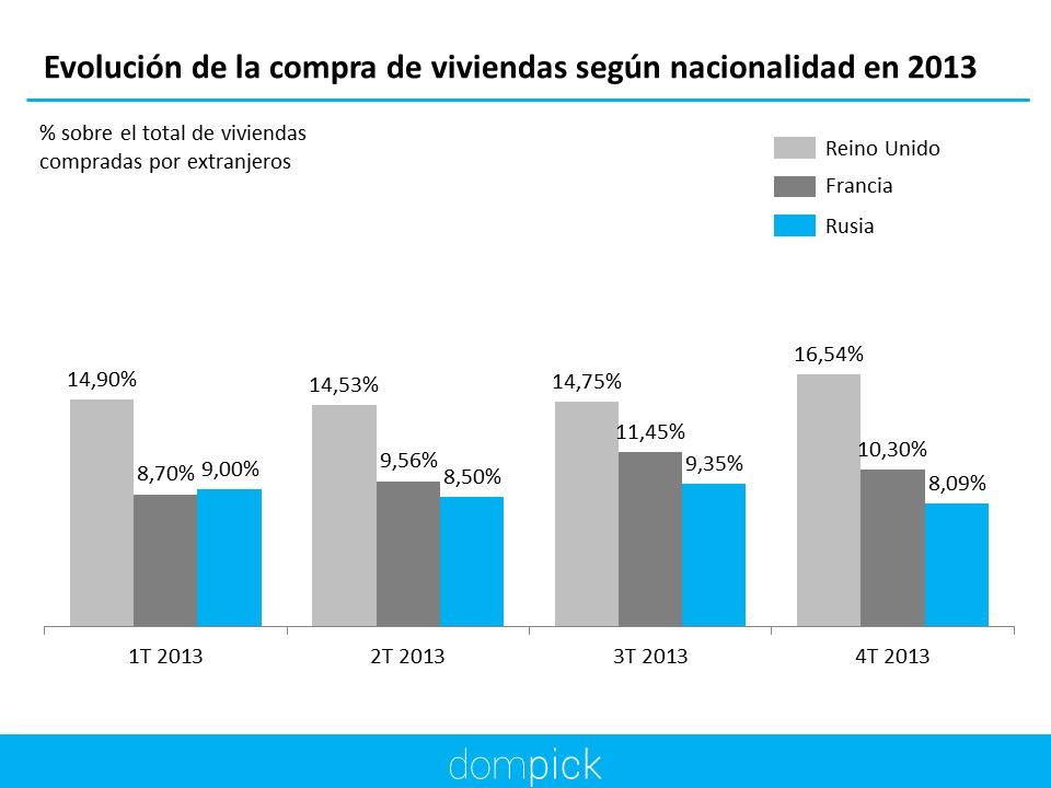 Rusos, Franceses y Rusos compran viviendas en España Dompick