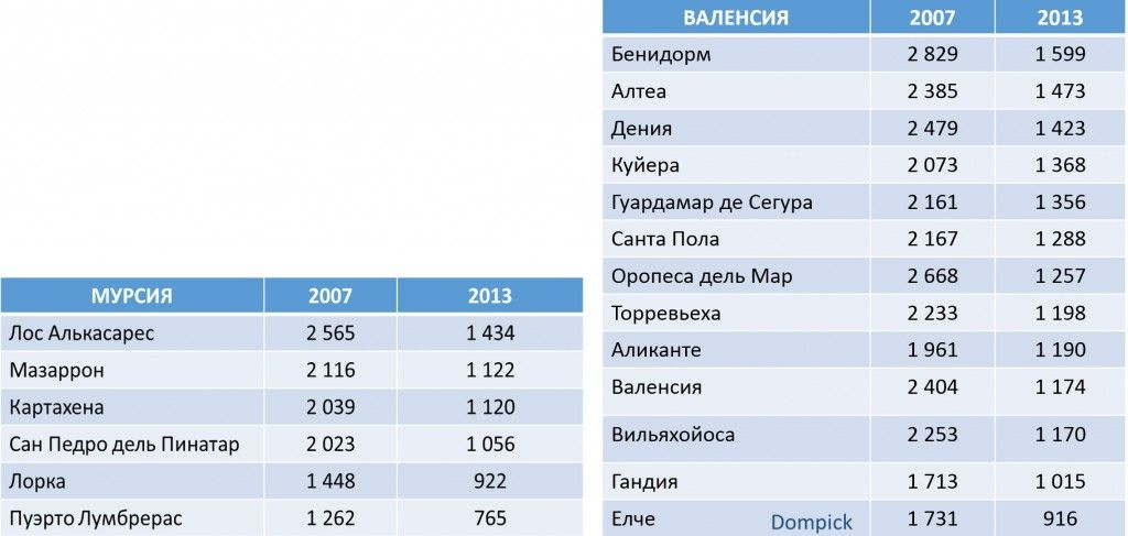 Гид по ценам на недвижимость в Испании в 2014 году