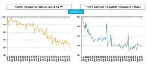 Данные по купле-продаже недвижимости в Испании