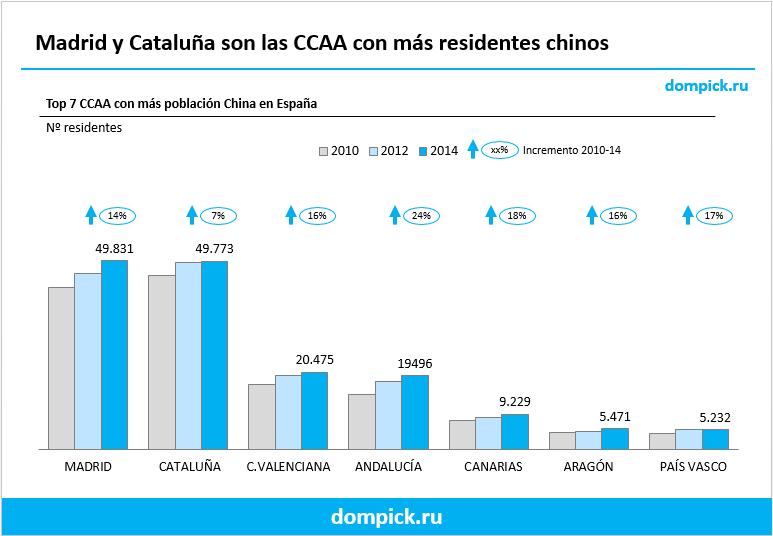 Población china en España por ccaa