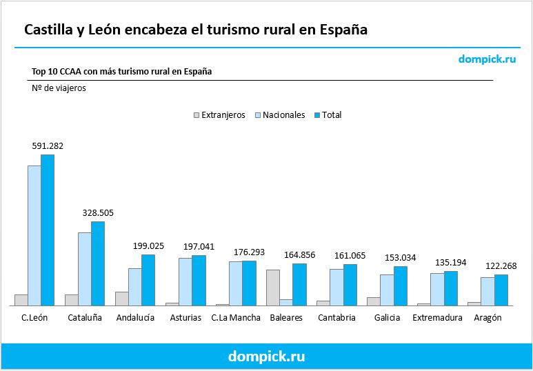 turismo rural en españa por ccaa