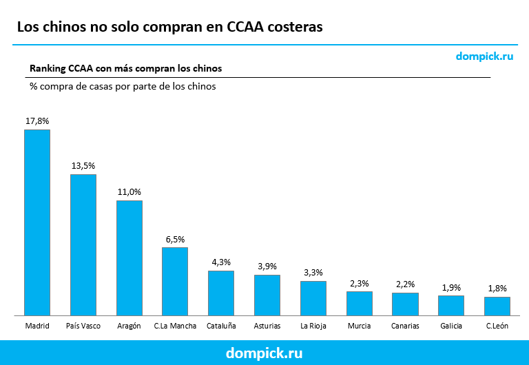 donde compran los chinos en España