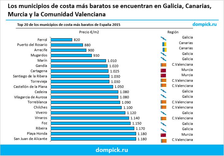 municipios baratos costa España
