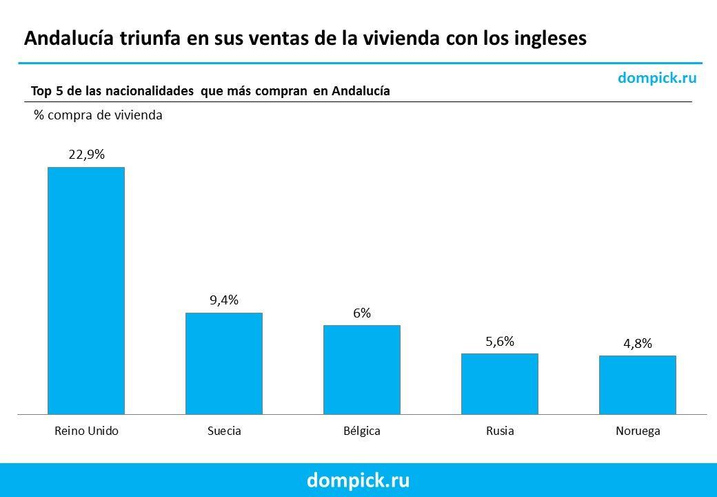 Andalucía vende casas a extranjeros