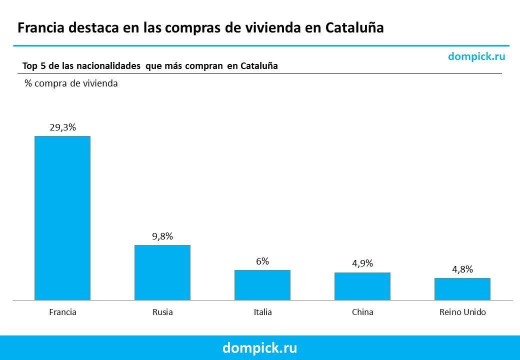 Los franceses compran muchas casas en Cataluña