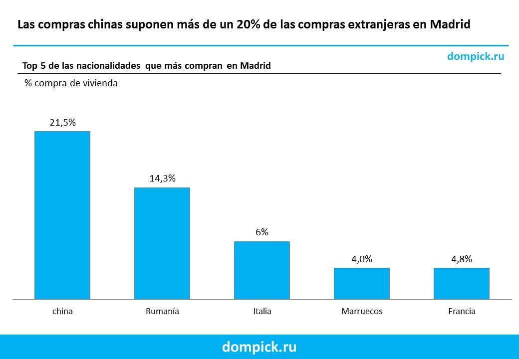 compra de viviendas en Madrid portal inmobiliario
