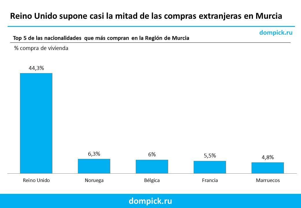Murcia portales inmobiliarios ingleses