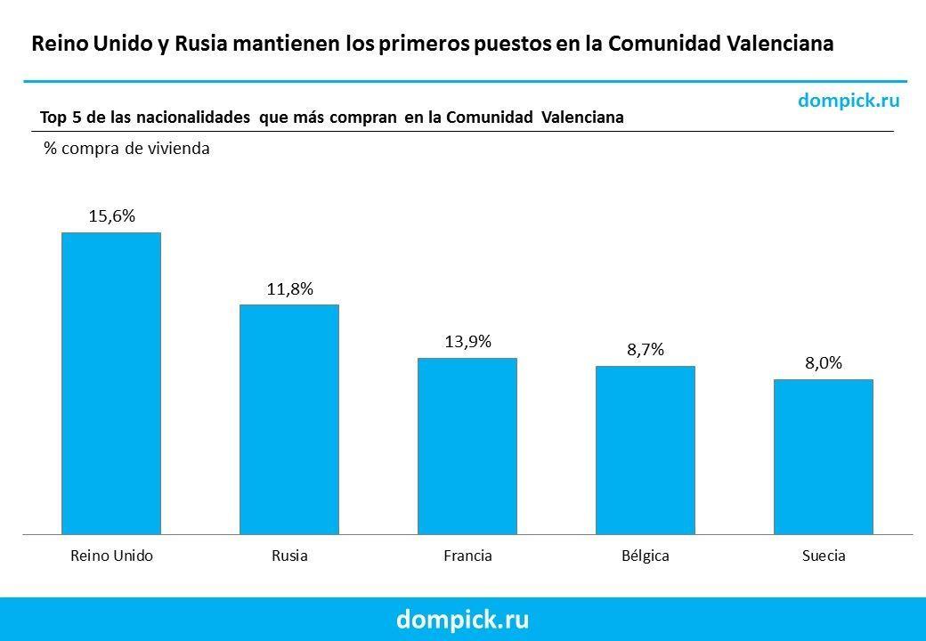 comprar casa en la comunidad Valenciana